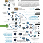 Evolution of Arduino boards